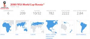 Clasificación Mundial Rusia 2018
