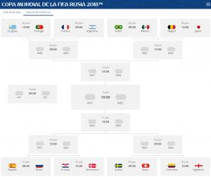 Llaves octavos de final a final - Rusia 2018