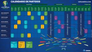 Calendario partidos Copa América 2019