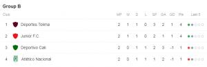 Posiciones Grupo B Liga Águila