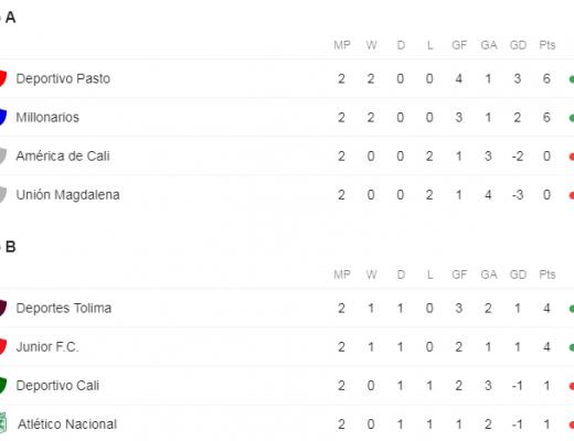 Tabla de Posiciones Grupos Liga Águila