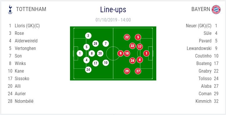 Lineups Tottenham vs Bayern